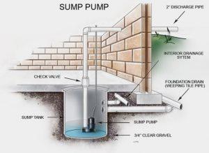 toronto plumbing companies